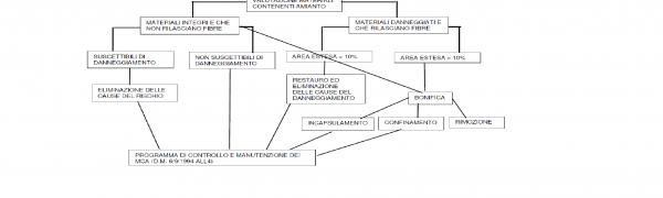 Gestione Dei Materiali Contenenti Amianto - MCA Ing Gino Menegazzi Condominio Amministratore